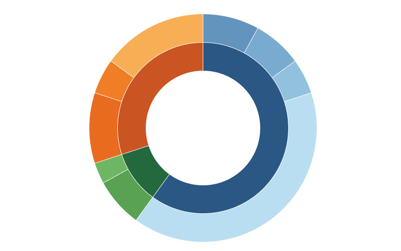 Sunburst Chart Tutorial - Tableau Magic