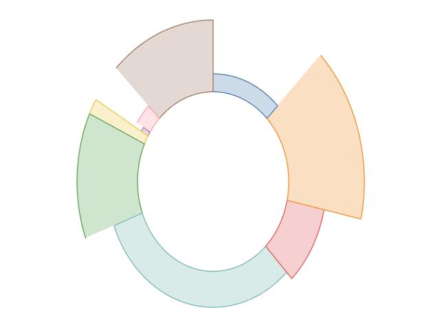 Dual-Metric Doughnut Chart Tutorial - Tableau Magic