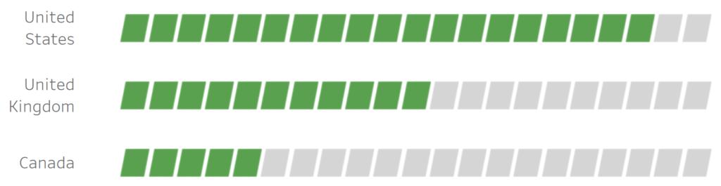 Tableau QT: Shape Bar Chart - Tableau Magic